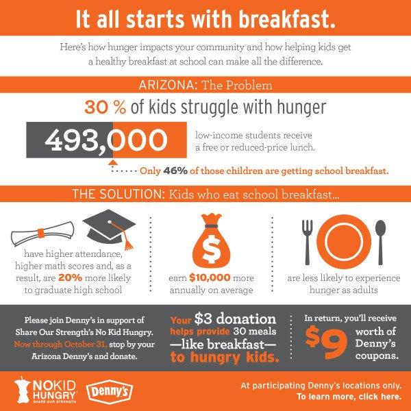 No Kid Hungry_Phoenix Stats